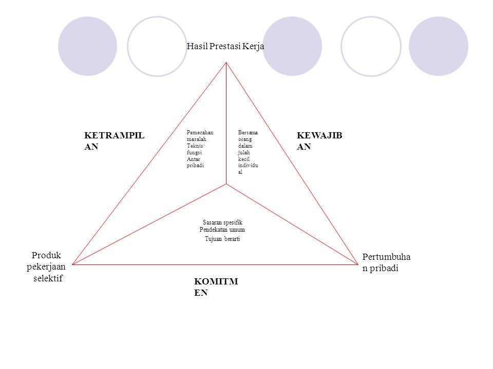 Sasaran spesifik Pendekatan umum Tujuan berarti Pemecahan masalah Teknis/ fungsi Antar pribadi Bersama orang dalam julah kecil individu al KOMITM EN K
