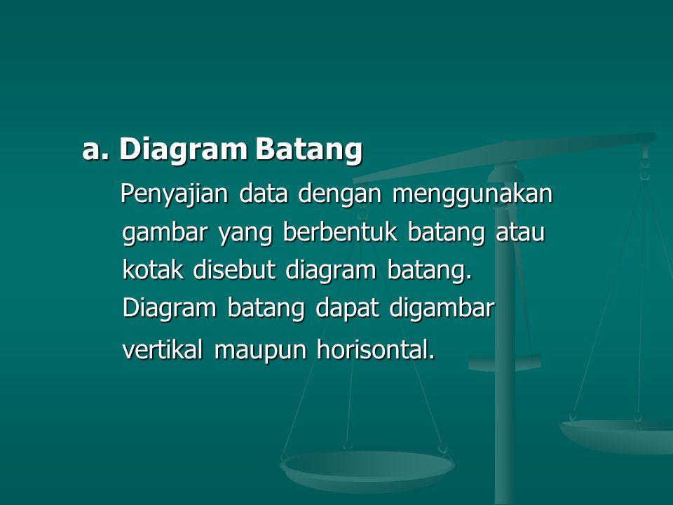 a. Diagram Batang a. Diagram Batang Penyajian data dengan menggunakan Penyajian data dengan menggunakan gambar yang berbentuk batang atau gambar yang