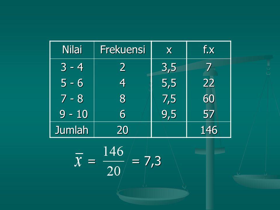 = = 7,3 = = 7,3 NilaiFrekuensi 3 - 4 5 - 6 7 - 8 9 - 10 9 - 102486 Jumlah20xf.x3,55,57,59,57226057 146