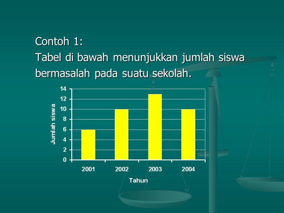 Contoh 1: Contoh 1: Tabel di bawah menunjukkan jumlah siswa Tabel di bawah menunjukkan jumlah siswa bermasalah pada suatu sekolah. bermasalah pada sua