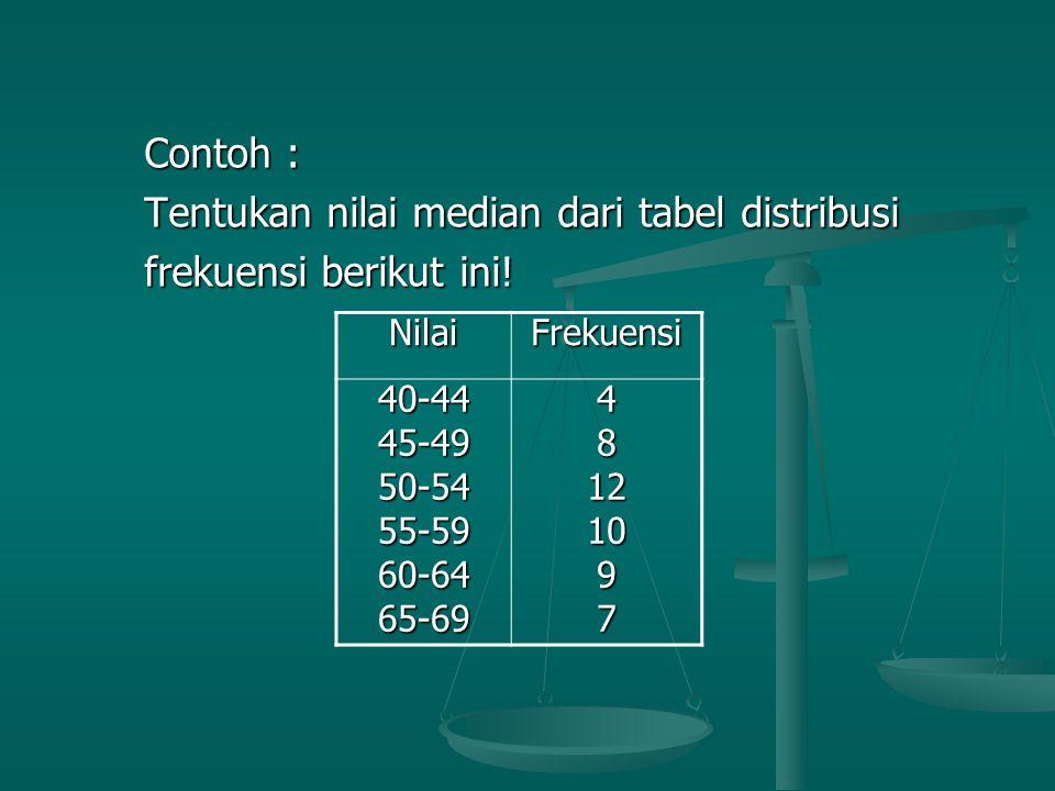 Contoh : Contoh : Tentukan nilai median dari tabel distribusi Tentukan nilai median dari tabel distribusi frekuensi berikut ini! frekuensi berikut ini