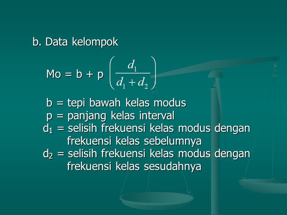b.Data kelompok b.