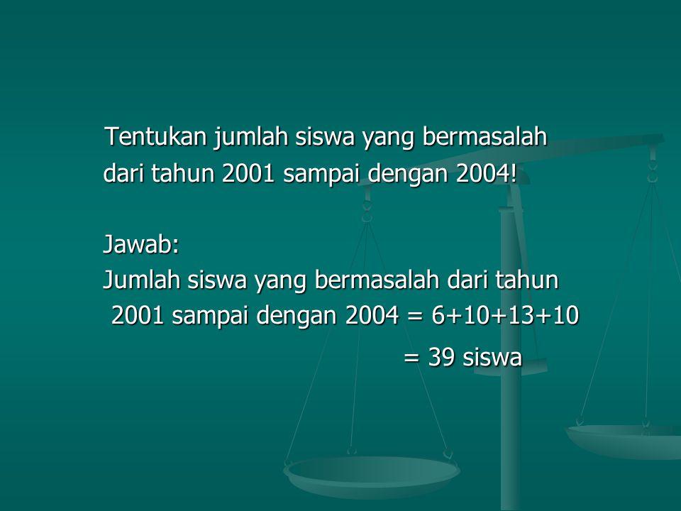 Tentukan jumlah siswa yang bermasalah Tentukan jumlah siswa yang bermasalah dari tahun 2001 sampai dengan 2004.