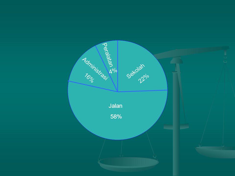 4% Peralatan Sekolah 22% Administrasi 16% Jalan 58%