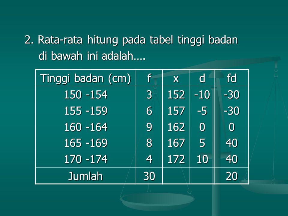 2. Rata-rata hitung pada tabel tinggi badan 2. Rata-rata hitung pada tabel tinggi badan di bawah ini adalah…. di bawah ini adalah…. Tinggi badan (cm)