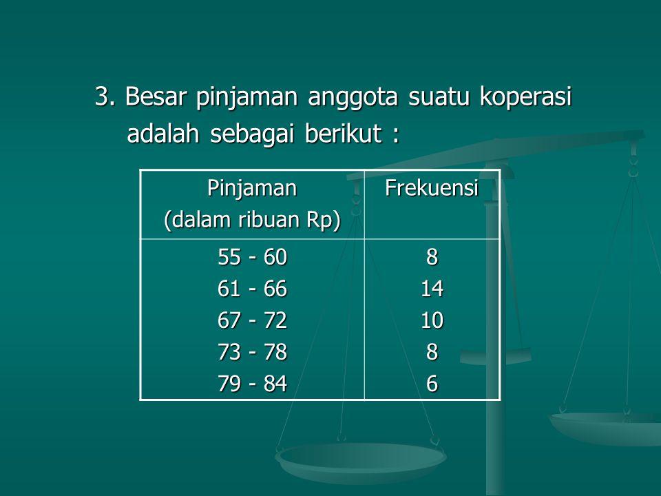 3. Besar pinjaman anggota suatu koperasi 3. Besar pinjaman anggota suatu koperasi adalah sebagai berikut : adalah sebagai berikut : Pinjaman (dalam ri