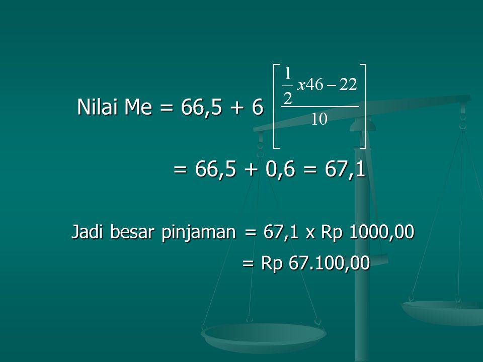 Nilai Me = 66,5 + 6 Nilai Me = 66,5 + 6 = 66,5 + 0,6 = 67,1 = 66,5 + 0,6 = 67,1 Jadi besar pinjaman = 67,1 x Rp 1000,00 Jadi besar pinjaman = 67,1 x Rp 1000,00 = Rp 67.100,00 = Rp 67.100,00