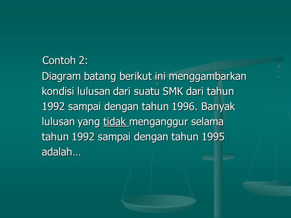 Contoh 2: Contoh 2: Diagram batang berikut ini menggambarkan Diagram batang berikut ini menggambarkan kondisi lulusan dari suatu SMK dari tahun kondisi lulusan dari suatu SMK dari tahun 1992 sampai dengan tahun 1996.