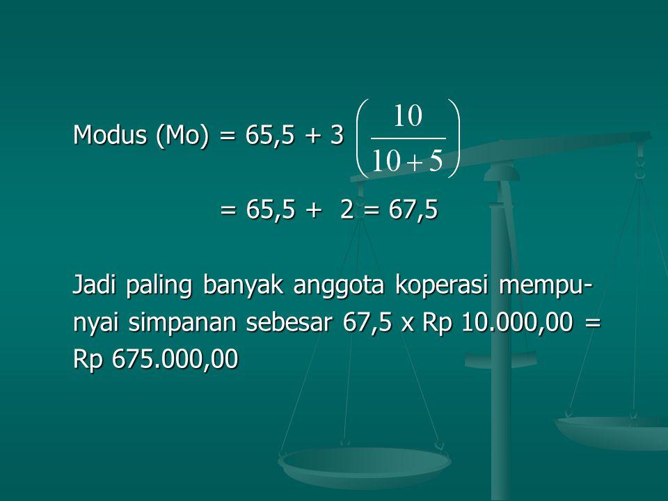 Modus (Mo) = 65,5 + 3 Modus (Mo) = 65,5 + 3 = 65,5 + 2 = 67,5 = 65,5 + 2 = 67,5 Jadi paling banyak anggota koperasi mempu- Jadi paling banyak anggota koperasi mempu- nyai simpanan sebesar 67,5 x Rp 10.000,00 = nyai simpanan sebesar 67,5 x Rp 10.000,00 = Rp 675.000,00 Rp 675.000,00