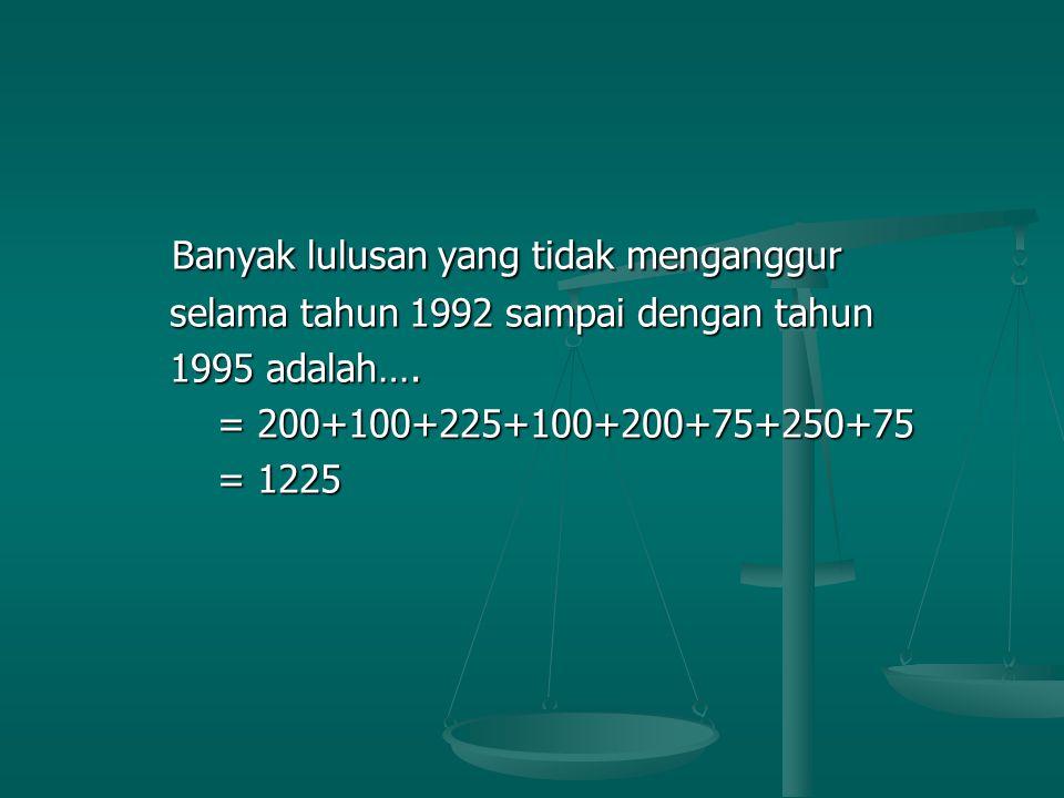 Banyak lulusan yang tidak menganggur Banyak lulusan yang tidak menganggur selama tahun 1992 sampai dengan tahun selama tahun 1992 sampai dengan tahun 1995 adalah….