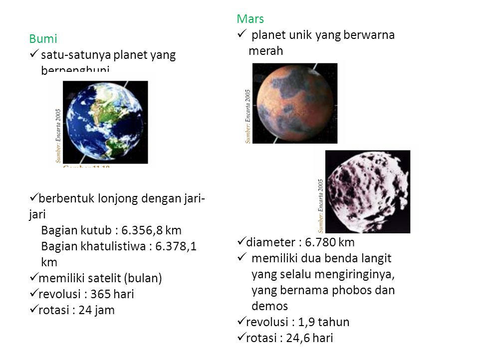 Bumi satu-satunya planet yang berpenghuni berbentuk lonjong dengan jari- jari Bagian kutub : 6.356,8 km Bagian khatulistiwa : 6.378,1 km memiliki satelit (bulan) revolusi : 365 hari rotasi : 24 jam Mars planet unik yang berwarna merah diameter : 6.780 km memiliki dua benda langit yang selalu mengiringinya, yang bernama phobos dan demos revolusi : 1,9 tahun rotasi : 24,6 hari