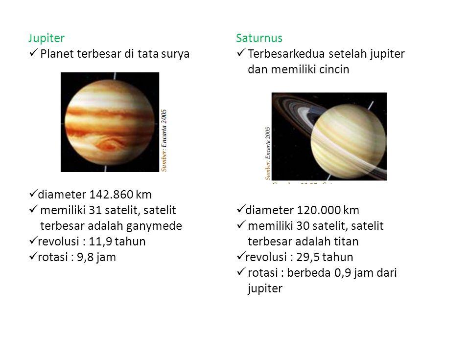 Uranus Tampak seperti bulatan biru sehingga sulit dipelajari diameter 50.100 km memiliki 21 satelit, revolusi : 84 tahun rotasi : 17 jam Neptunus Tampak dari bumi seperti chip biru yang indah diameter 48.600 km memiliki 8 satelit, revolusi : 164,8 tahun rotasi : 15,8 jam