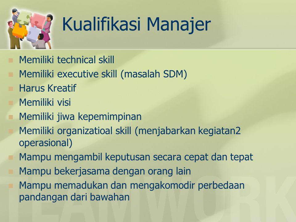 Kualifikasi Manajer Memiliki technical skill Memiliki executive skill (masalah SDM) Harus Kreatif Memiliki visi Memiliki jiwa kepemimpinan Memiliki or