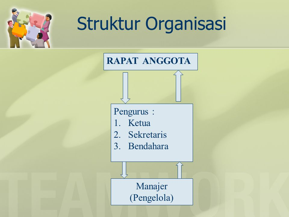 Struktur Organisasi RAPAT ANGGOTA Pengurus : 1.Ketua 2.Sekretaris 3.Bendahara Manajer (Pengelola)