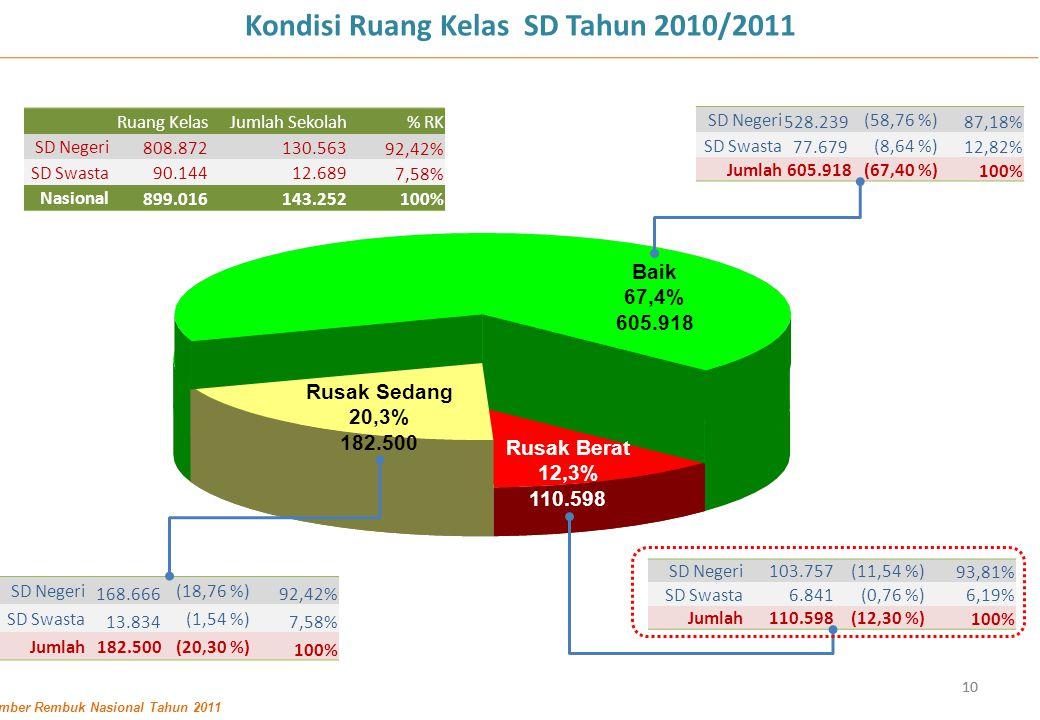 10 Kondisi Ruang Kelas SD Tahun 2010/2011 Baik 67,4% 605.918 Rusak Berat 12,3% 110.598 Rusak Sedang 20,3% 182.500 Sumber Rembuk Nasional Tahun 2011 SD