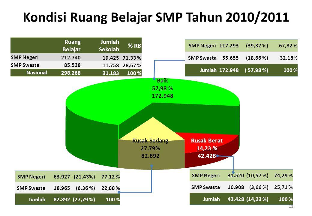 11 Baik 57,98 % 172.948 Rusak Berat 14,23 % 42.428 Rusak Sedang 27,79% 82.892 SMP Negeri31.520(10,57 %)74,29 % SMP Swasta10.908(3,66 %)25,71 % Jumlah42.428(14,23 %)100 % SMP Negeri63.927(21,43%)77,12 % SMP Swasta18.965(6,36 %)22,88 % Jumlah82.892(27,79 %)100 % Ruang Belajar Jumlah Sekolah % RB SMP Negeri 212.740 19.42571,33 % SMP Swasta 85.528 11.75828,67 % Nasional 298.268 31.183100 % 11 SMP Negeri117.293(39,32 %)67,82 % SMP Swasta55.655(18,66 %)32,18% Jumlah172.948( 57,98 %)100 % Kondisi Ruang Belajar SMP Tahun 2010/2011