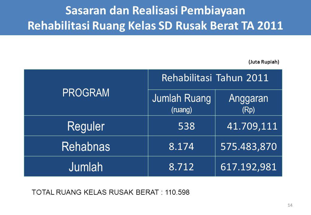 14 Sasaran dan Realisasi Pembiayaan Rehabilitasi Ruang Kelas SD Rusak Berat TA 2011 PROGRAM Rehabilitasi Tahun 2011 Jumlah Ruang (ruang) Anggaran (Rp)