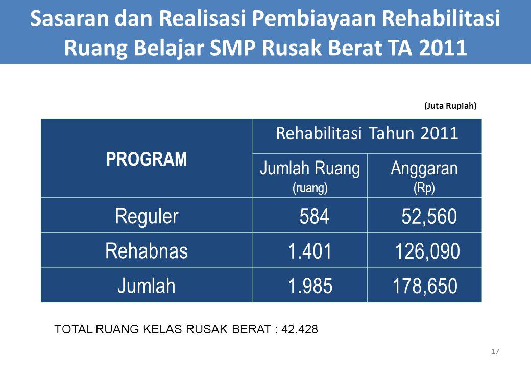 17 Sasaran dan Realisasi Pembiayaan Rehabilitasi Ruang Belajar SMP Rusak Berat TA 2011 PROGRAM Rehabilitasi Tahun 2011 Jumlah Ruang (ruang) Anggaran (Rp) Reguler 584 52,560 Rehabnas 1.401 126,090 Jumlah 1.985 178,650 (Juta Rupiah) 17 TOTAL RUANG KELAS RUSAK BERAT : 42.428