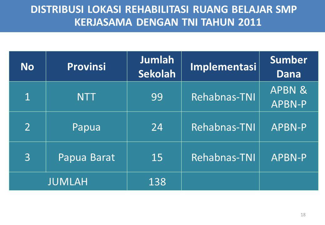 18 NoProvinsi Jumlah Sekolah Implementasi Sumber Dana 1NTT 99Rehabnas-TNI APBN & APBN-P 2Papua 24Rehabnas-TNI APBN-P 3Papua Barat 15Rehabnas-TNI APBN-