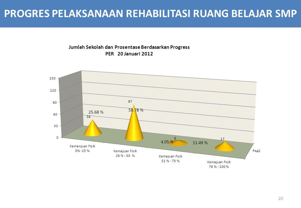 20 PROGRES PELAKSANAAN REHABILITASI RUANG BELAJAR SMP 4.05 % 11.49 % 58.78 %