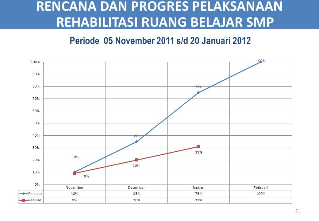 21 RENCANA DAN PROGRES PELAKSANAAN REHABILITASI RUANG BELAJAR SMP Periode 05 November 2011 s/d 20 Januari 2012