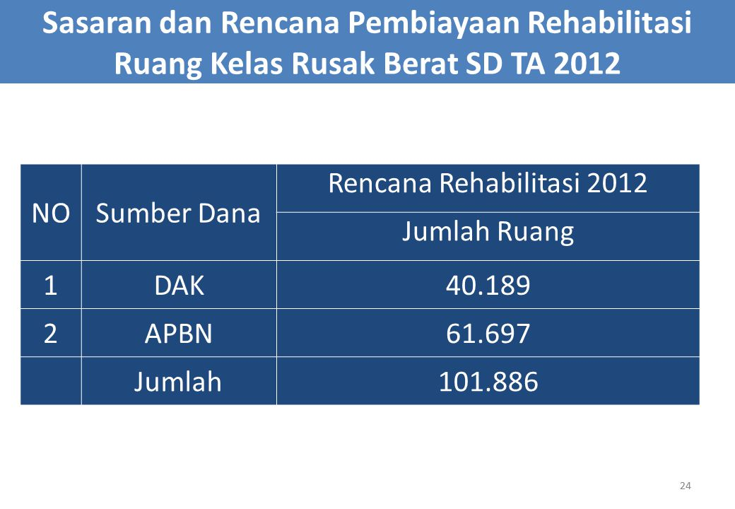 24 Sasaran dan Rencana Pembiayaan Rehabilitasi Ruang Kelas Rusak Berat SD TA 2012 NOSumber Dana Rencana Rehabilitasi 2012 Jumlah Ruang 1DAK40.189 2APB