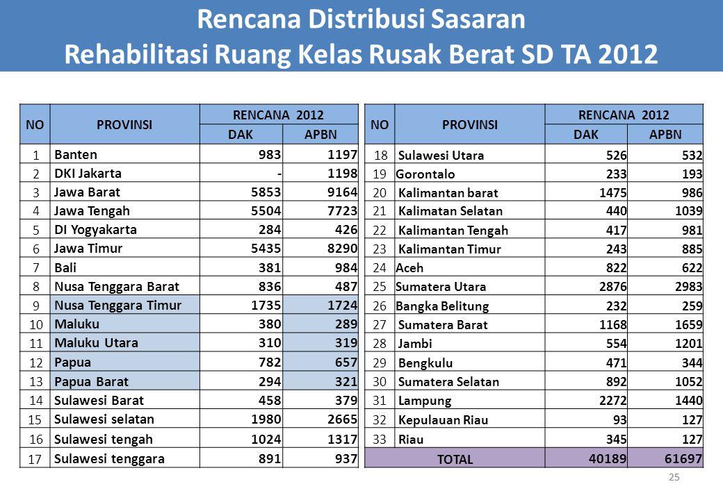 25 Rencana Distribusi Sasaran Rehabilitasi Ruang Kelas Rusak Berat SD TA 2012 NOPROVINSI RENCANA 2012 NOPROVINSI RENCANA 2012 DAKAPBNDAKAPBN 1 Banten