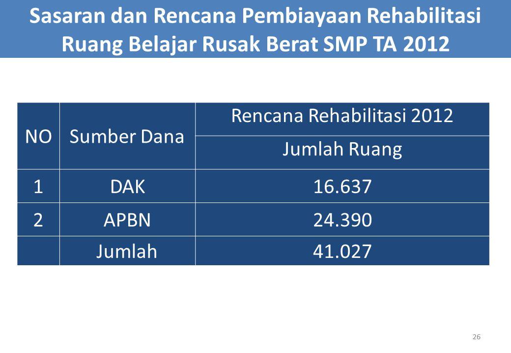 26 Sasaran dan Rencana Pembiayaan Rehabilitasi Ruang Belajar Rusak Berat SMP TA 2012 NOSumber Dana Rencana Rehabilitasi 2012 Jumlah Ruang 1DAK16.637 2APBN24.390 Jumlah41.027