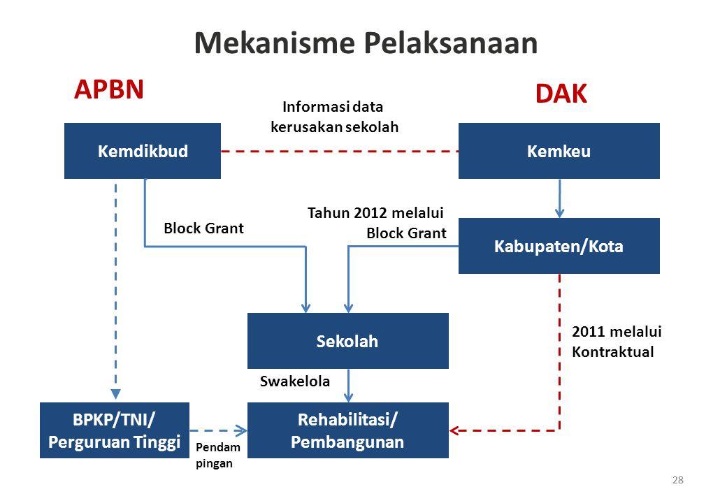 28 Kemdikbud Sekolah Rehabilitasi/ Pembangunan Kemkeu Kabupaten/Kota APBN DAK Block Grant 2011 melalui Kontraktual Tahun 2012 melalui Block Grant BPKP