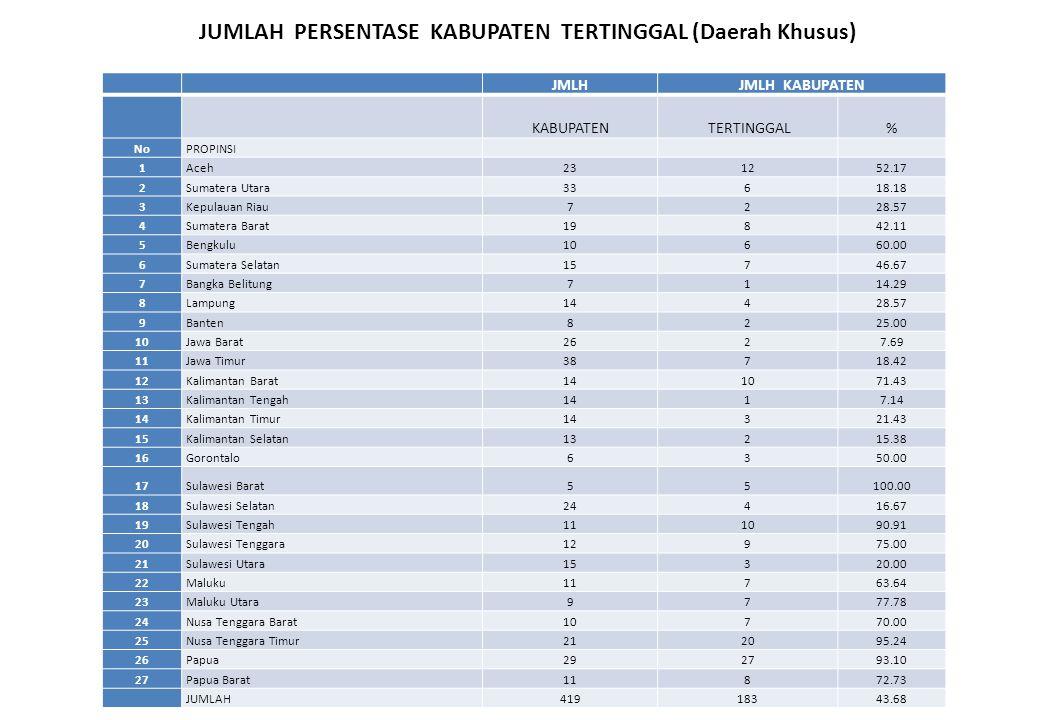 JMLHJMLH KABUPATEN KABUPATEN TERTINGGAL% NoPROPINSI 1Aceh231252.17 2Sumatera Utara33618.18 3Kepulauan Riau7228.57 4Sumatera Barat19842.11 5Bengkulu106
