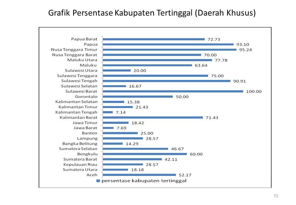 52 Grafik Persentase Kabupaten Tertinggal (Daerah Khusus)