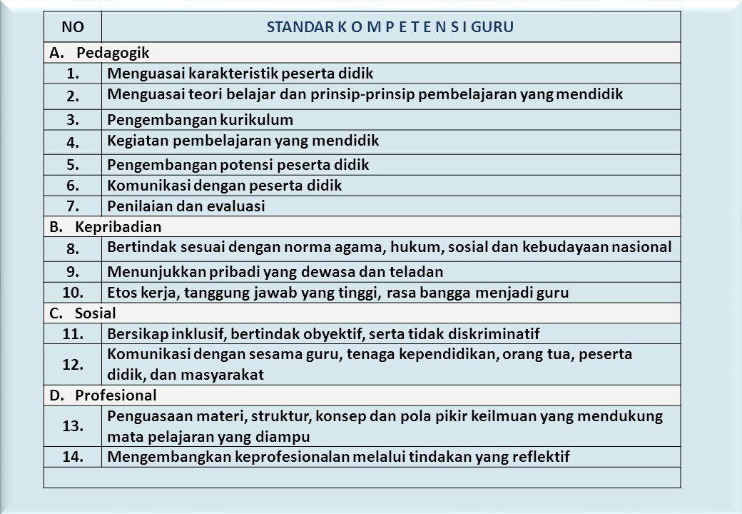 53 NOSTANDAR K O M P E T E N S I GURU A. Pedagogik 1.Menguasai karakteristik peserta didik 2. Menguasai teori belajar dan prinsip-prinsip pembelajaran