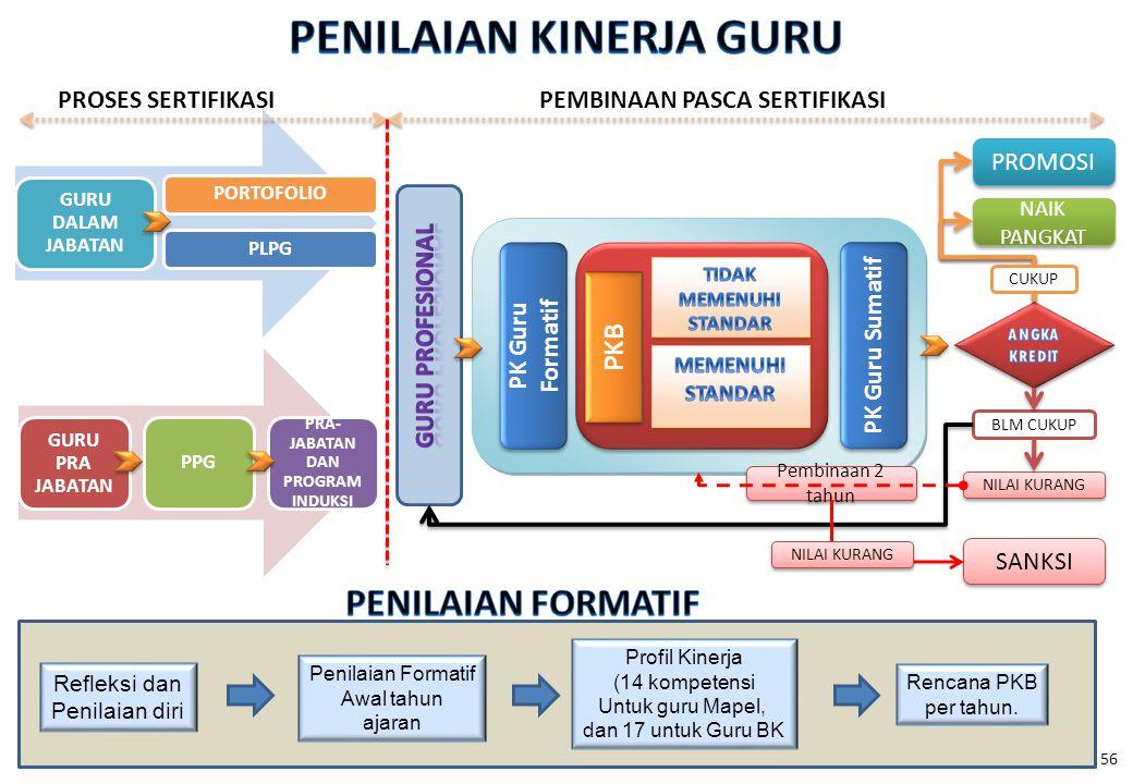 56 PLPG PK Guru Formatif PKB PK Guru Sumatif PROSES SERTIFIKASIPEMBINAAN PASCA SERTIFIKASI NAIK PANGKAT PROMOSI SANKSI NILAI KURANG BLM CUKUP CUKUP Pe