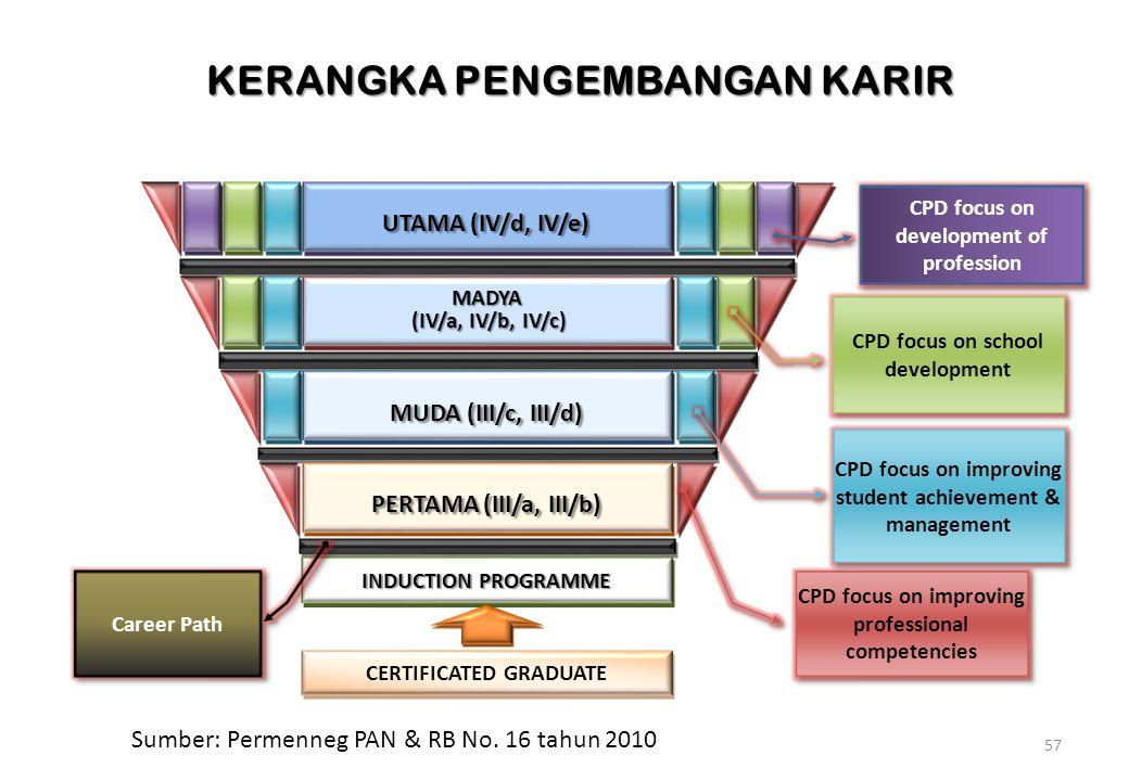 57 KERANGKA PENGEMBANGAN KARIR PERTAMA (III/a, III/b) MUDA (III/c, III/d) MADYA (IV/a, IV/b, IV/c) (IV/a, IV/b, IV/c)MADYA UTAMA (IV/d, IV/e) INDUCTION PROGRAMME CERTIFICATED GRADUATE CPD focus on improving professional competencies CPD focus on improving student achievement & management CPD focus on school development CPD focus on development of profession Career Path Sumber: Permenneg PAN & RB No.