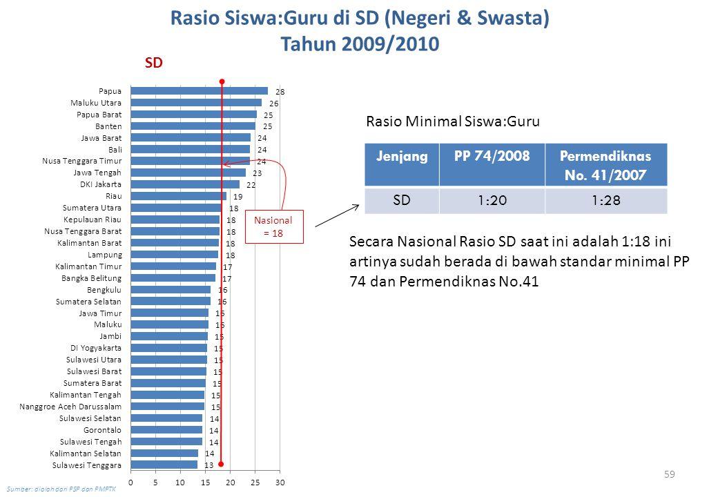 59 Rasio Siswa:Guru di SD (Negeri & Swasta) Tahun 2009/2010 Sumber: diolah dari PSP dan PMPTK Nasional = 18 Rasio Minimal Siswa:Guru JenjangPP 74/2008