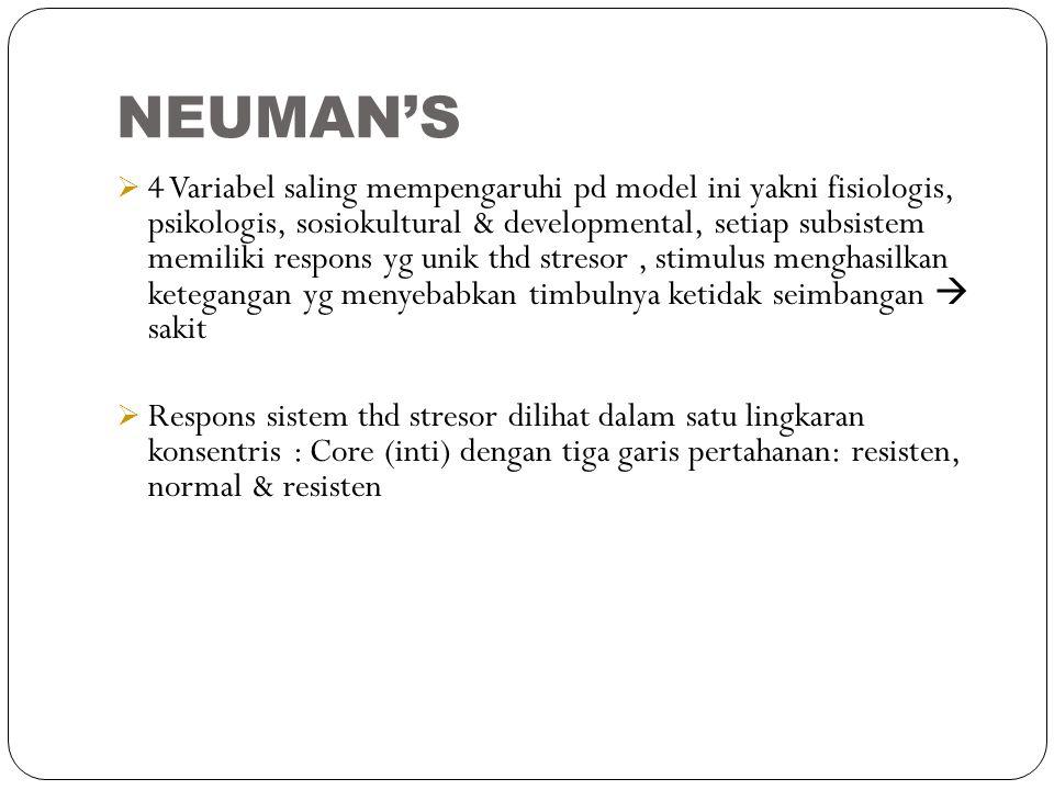 NEUMAN'S  4 Variabel saling mempengaruhi pd model ini yakni fisiologis, psikologis, sosiokultural & developmental, setiap subsistem memiliki respons