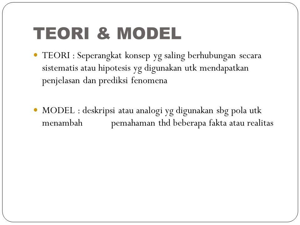 TEORI & MODEL TEORI : Seperangkat konsep yg saling berhubungan secara sistematis atau hipotesis yg digunakan utk mendapatkan penjelasan dan prediksi f