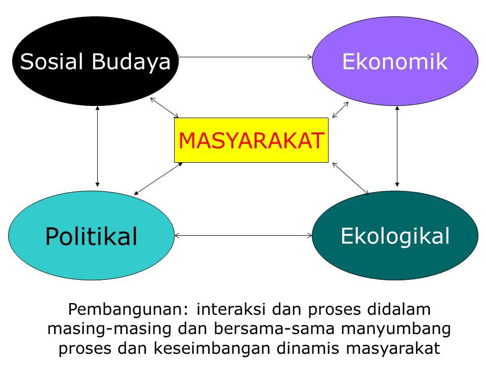 Sosial BudayaEkonomik Ekologikal Politikal MASYARAKAT Pembangunan: interaksi dan proses didalam masing-masing dan bersama-sama manyumbang proses dan k