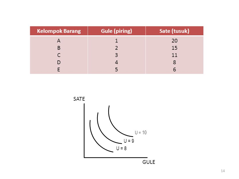 Kelompok BarangGule (piring)Sate (tusuk) ABCDEABCDE 1234512345 20 15 11 8 6 GULE SATE U = 10 U = 9 U = 8 14