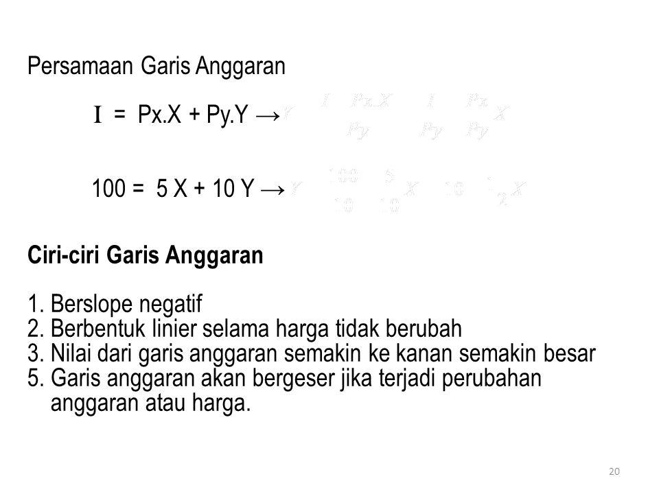 Persamaan Garis Anggaran I = Px.X + Py.Y → 100 = 5 X + 10 Y → Ciri-ciri Garis Anggaran 1. Berslope negatif 2. Berbentuk linier selama harga tidak beru