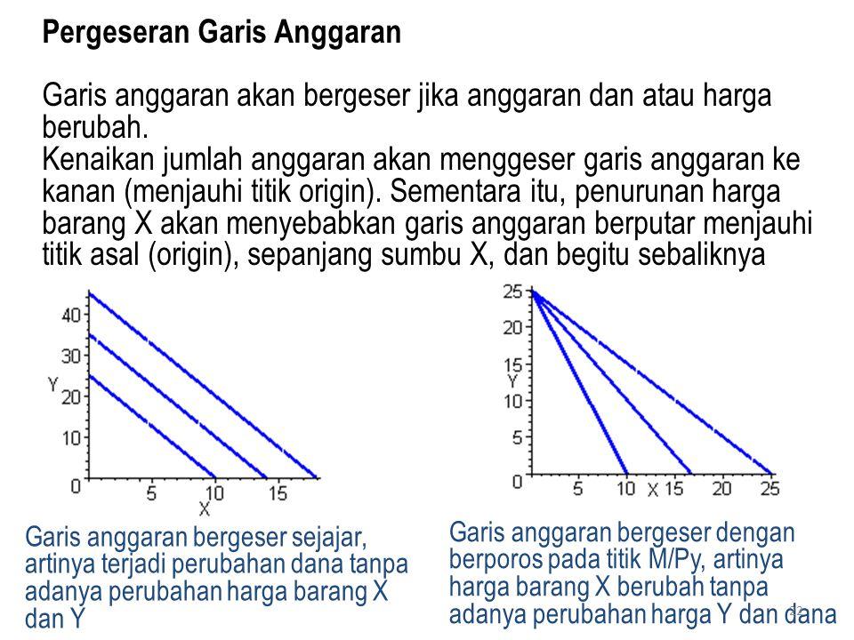 Pergeseran Garis Anggaran Garis anggaran akan bergeser jika anggaran dan atau harga berubah. Kenaikan jumlah anggaran akan menggeser garis anggaran ke
