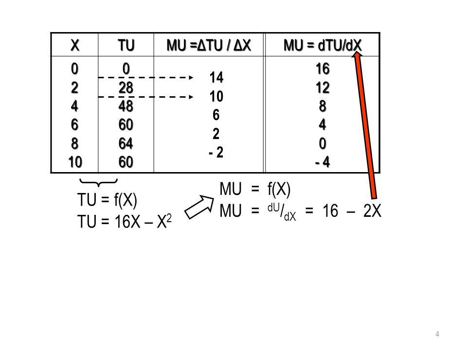Perbandingan antara MU dengan P - Realitanya seorang konsumen dalam membeli barang (X) akan berhadapan dengan harganya (Px)  Analisis hubungan antara harga dan permintaan barang.