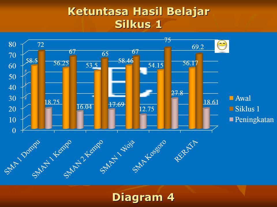 Hasil Kinerja Guru Matematika Siklus 1 47 6869.1 83.6 140 60 130.6 208 62.8 Diagram 3