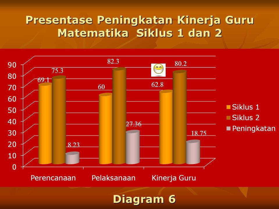 Hasil Kinerja Guru Matematika Siklus 2 51.2 68 75.3 115.6 140 82.6 166.8 80.2 208 Diagram 5