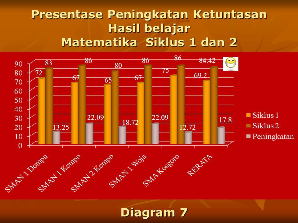 Presentase Peningkatan Kinerja Guru Matematika Siklus 1 dan 2 69.1 8.23 18.75 75.3 62.8 27.36 82.3 60 80.2 Diagram 6