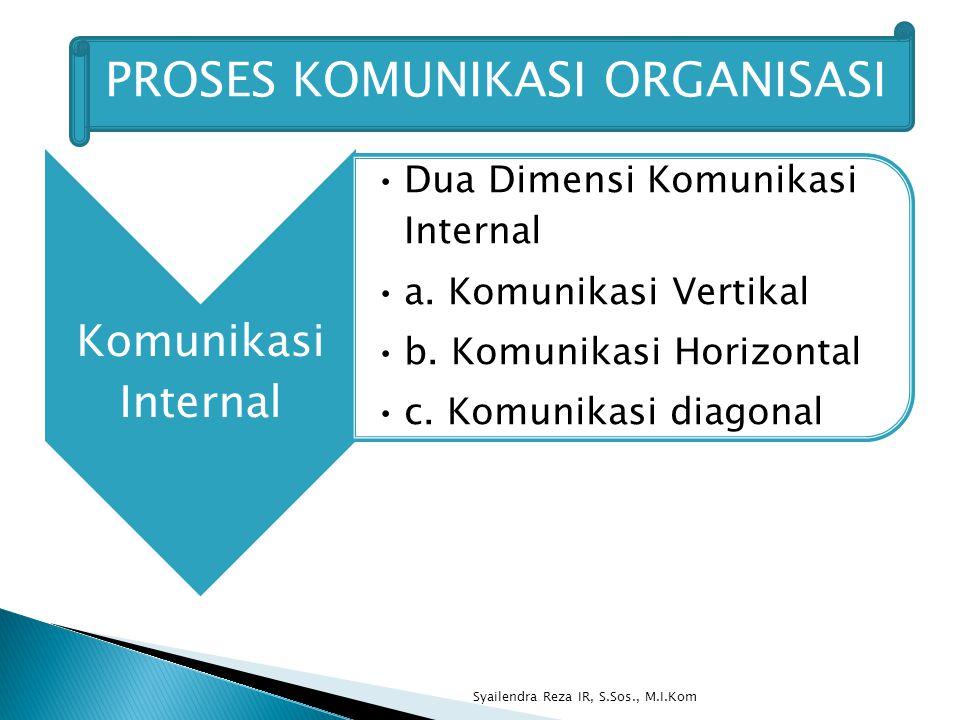 Syailendra Reza IR, S.Sos., M.I.Kom PROSES KOMUNIKASI ORGANISASI Komunikasi Internal Dua Dimensi Komunikasi Internal a.