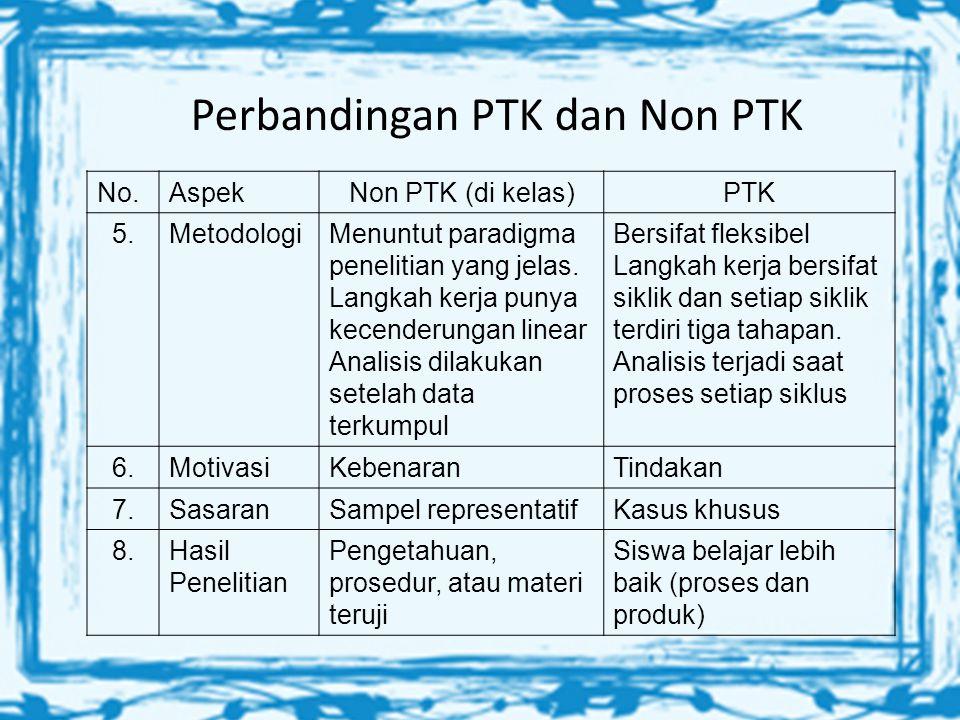 Model PTK Acting (Tindakan) Planning (Perencanaan) Observing (Pengamatan) ( Reflecting) Refleksi Pengamatan Refleksi Rencana yang direvisi Tindakan Pengamatan Refleksi Rencana Tindakan
