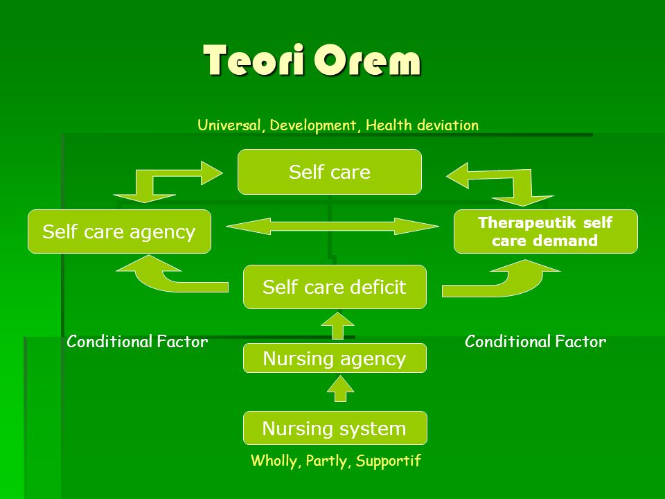 Teori Orem Nursing agency Nursing system Conditional Factor Universal, Development, Health deviation Wholly, Partly, Supportif Conditional Factor