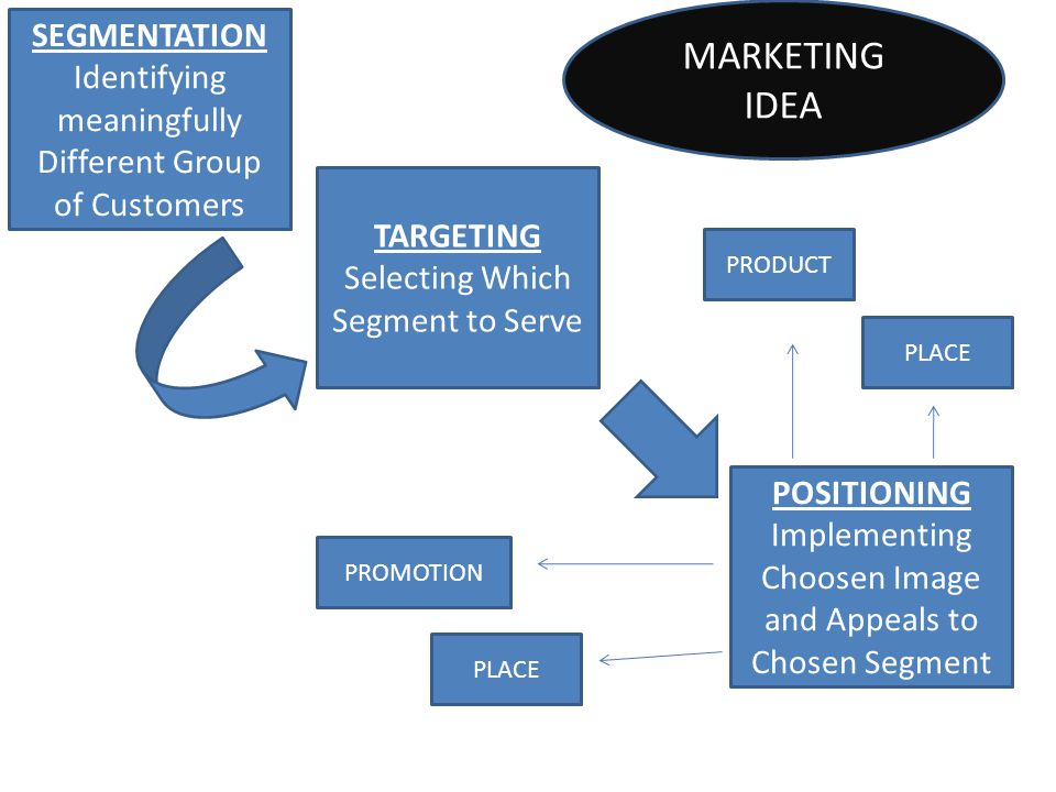 SEGMENTATION Identifying meaningfully Different Group of Customers TARGETING Selecting Which Segment to Serve POSITIONING Implementing Choosen Image a