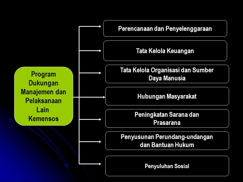 Program Dukungan Manajemen dan Pelaksanaan Lain Kemensos Perencanaan dan Penyelenggaraan Tata Kelola Keuangan Tata Kelola Organisasi dan Sumber Daya M